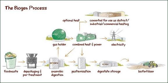 Biogen's anaerobic process diagram