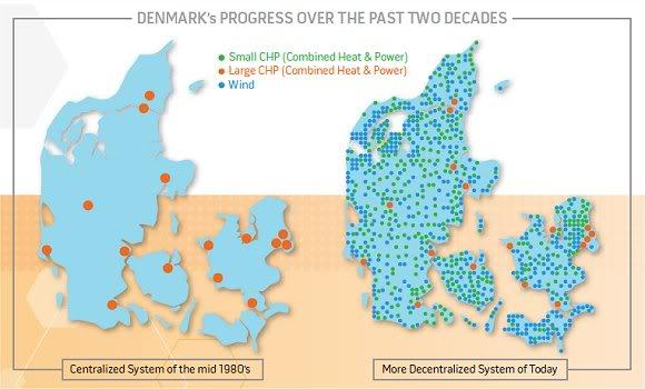 Map of Denmark showing generators