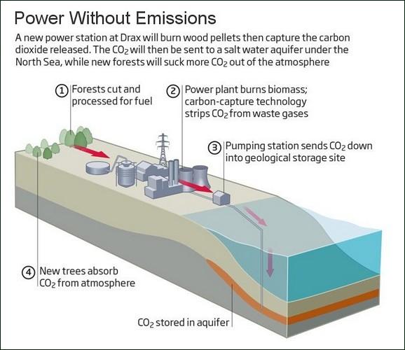 Drax Biomass Carbon Capture Scheme