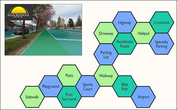 Solar Roadways applications graphic
