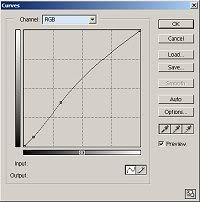 Curves graph